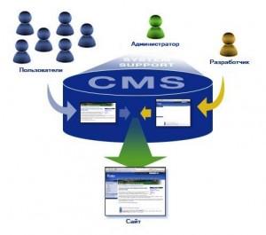 Схема CMS
