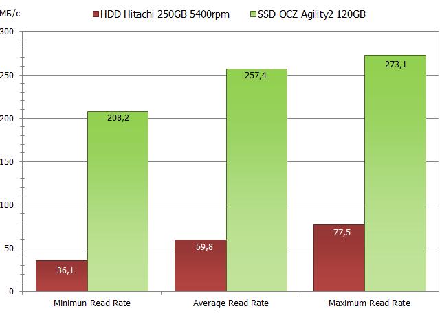 Скорость записи данных и их считывания с устройства SSD значительно выше, чем у HDD